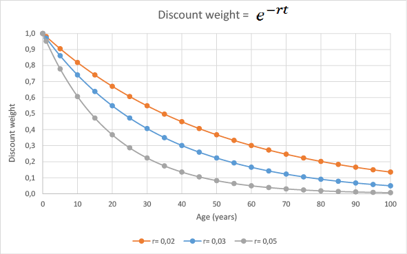 Discount weight (time preference for future benefits) function
