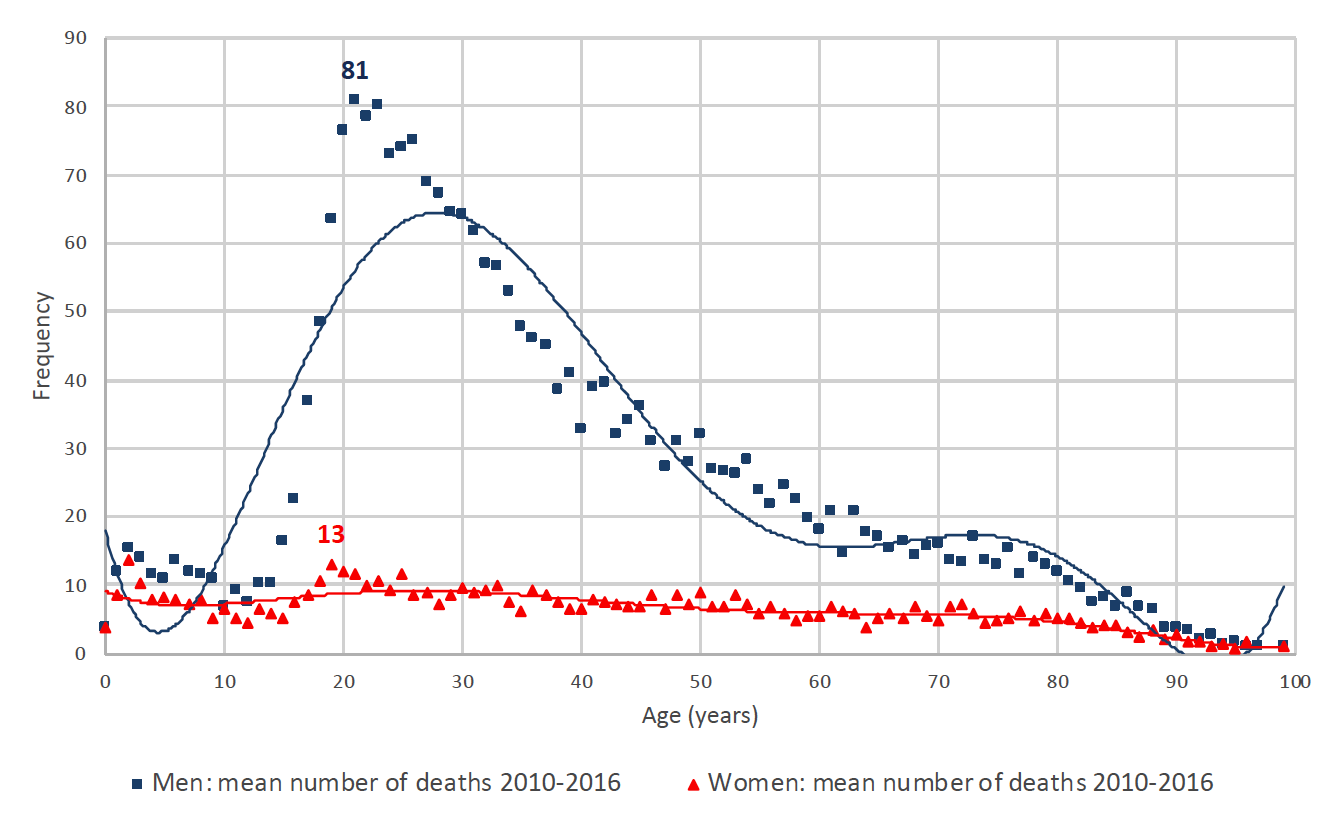 Deaths caused by traffic accidents by age: and by sex