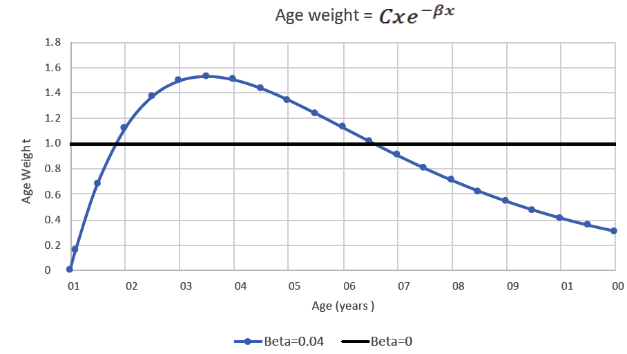 Age weighting functions used in β=0.04