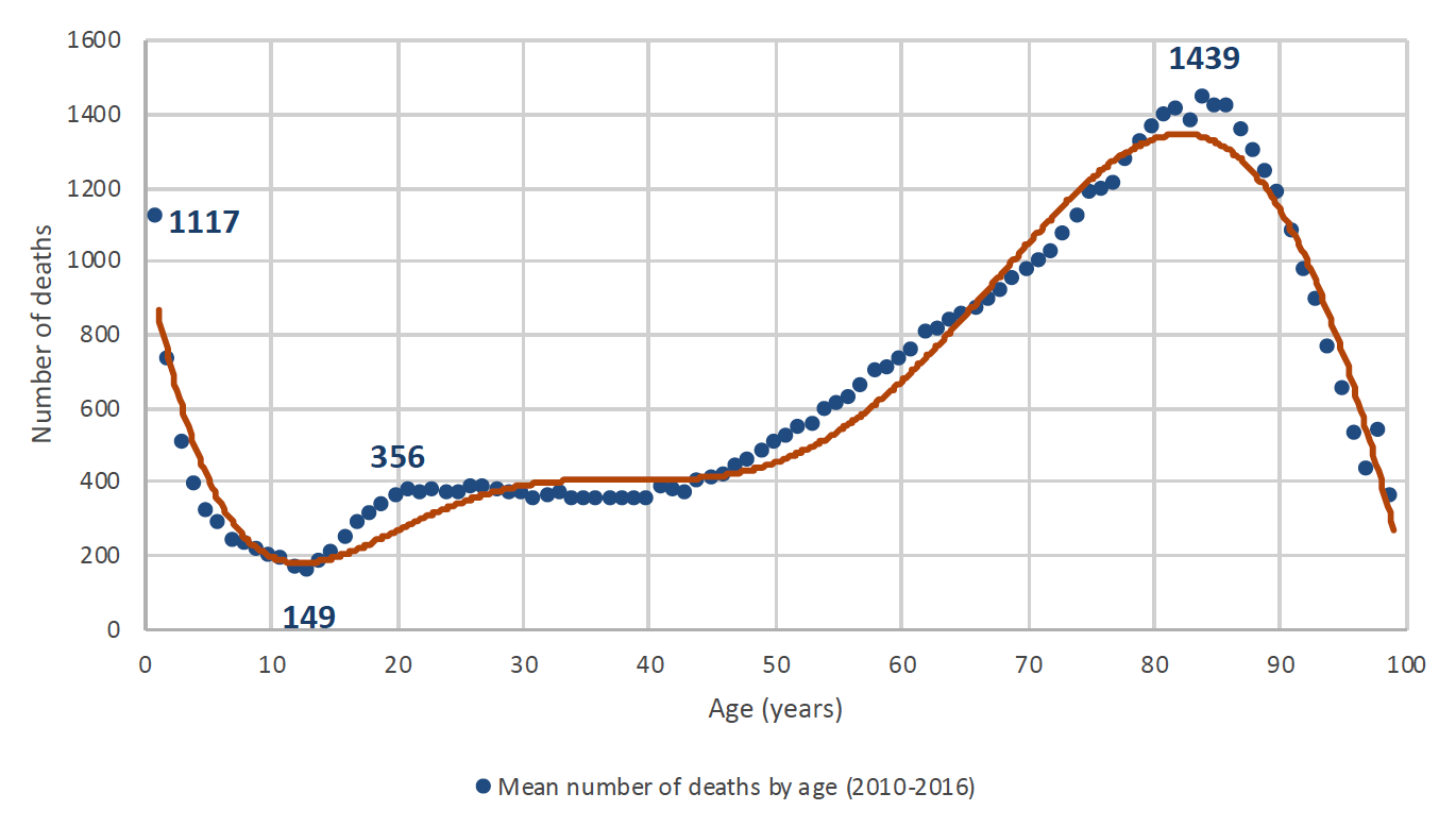 Total deaths by age: total population (2010-2016)