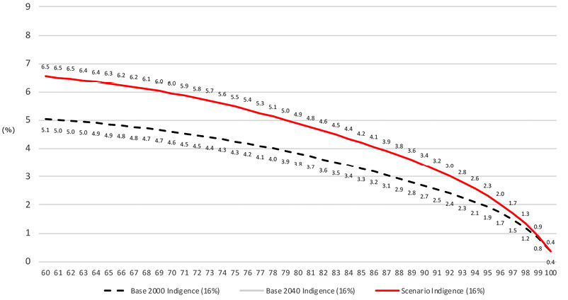 Disability life expectancy 60+, indigence scenarios Argentina 2000-2040, females